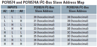 PCF8574 address map